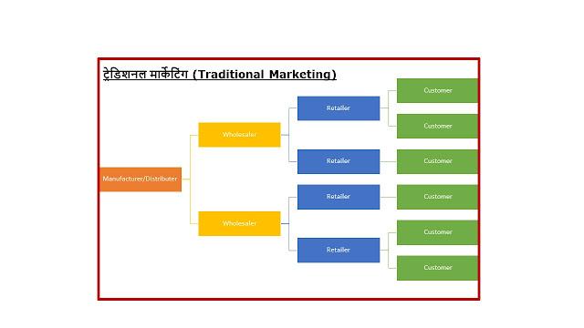 Network Marketing   Multi-level Marketing   MLM
