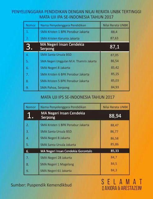 Rekap Nilai Hasil UNBK Nasional 2017 SMA/MAN IPS dan IPA