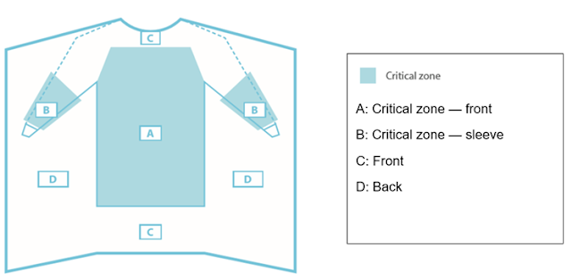 Critical zones of a gown