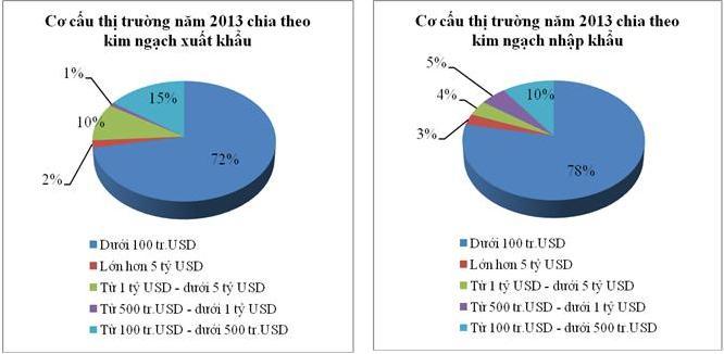 27 thị trường xuất khẩu và 17 thị trường nhập khẩu của Việt Nam đạt kim ngạch trên 1 tỷ USD trong năm 2013
