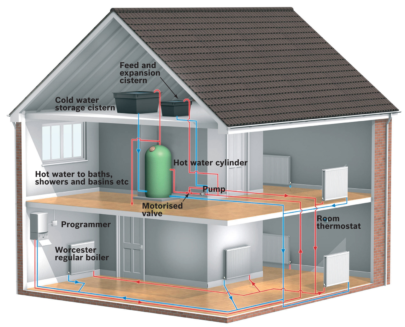 Heating Systems Melbourne: How to keep your home warm by ...