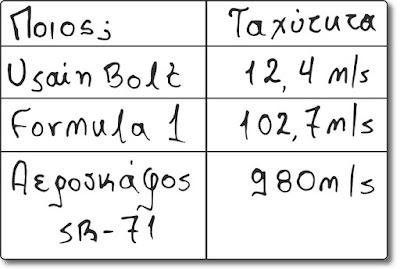 Πίνακας γνωστών ταχυτήτων