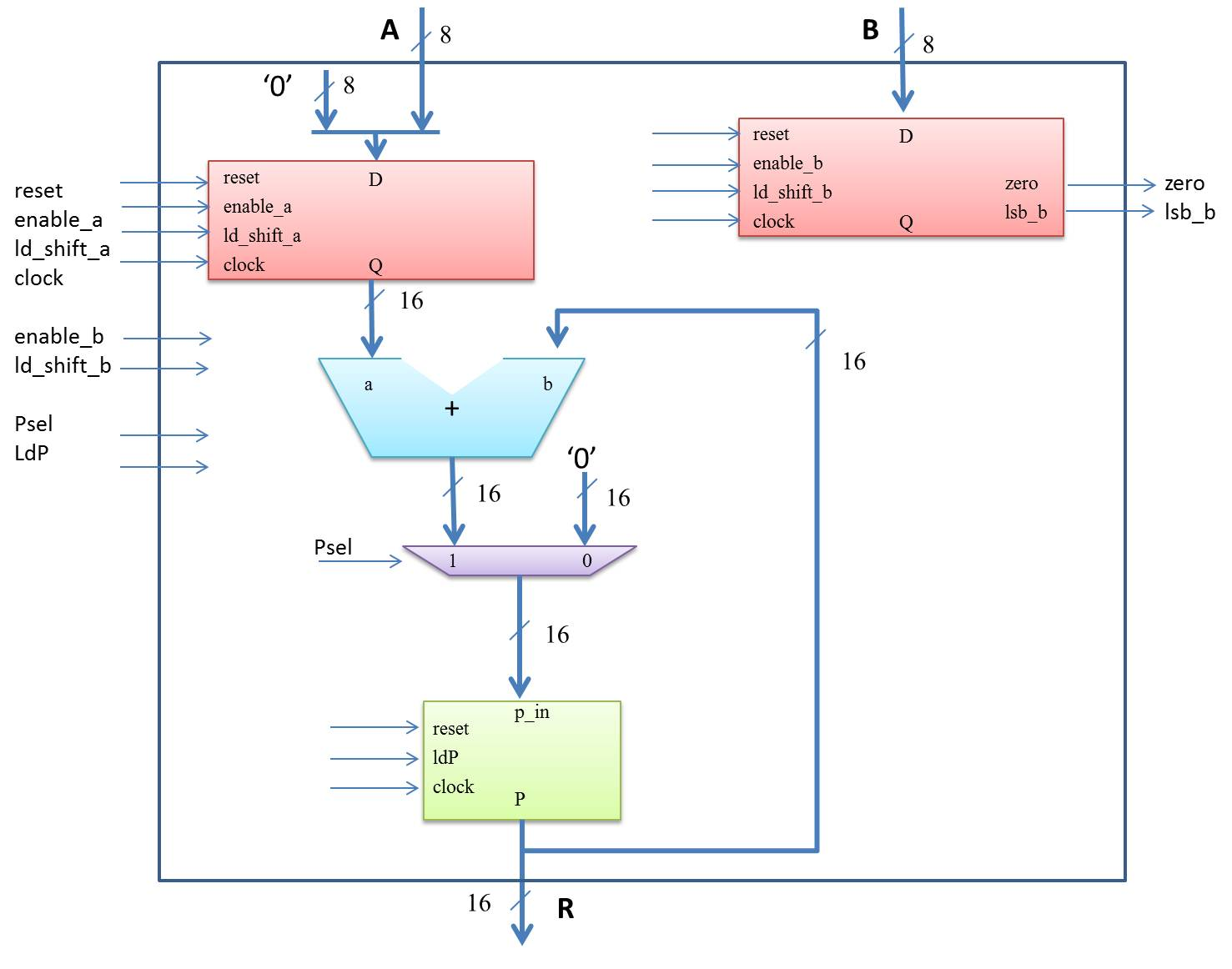 hight resolution of figure 4 shows the datapath circuit for the sequential multiplier the datapath consist of two