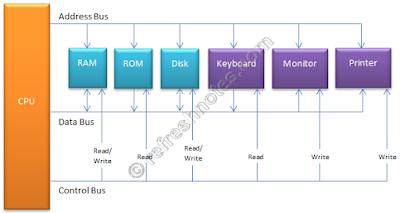 Computer Internals - Organization
