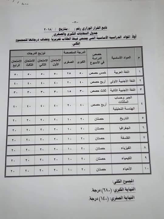 توزيع درجات الصف الأول الثانوي 2019