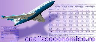 Topurile aeroporturilor din țară după traficul de pasageri din 2015, 2016 și 2017