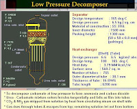 diagram of low pressure decomposer used in continuous production of urea in large scale