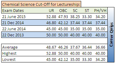 CSIR NET Cut-Off for Chemical Science Lectureship