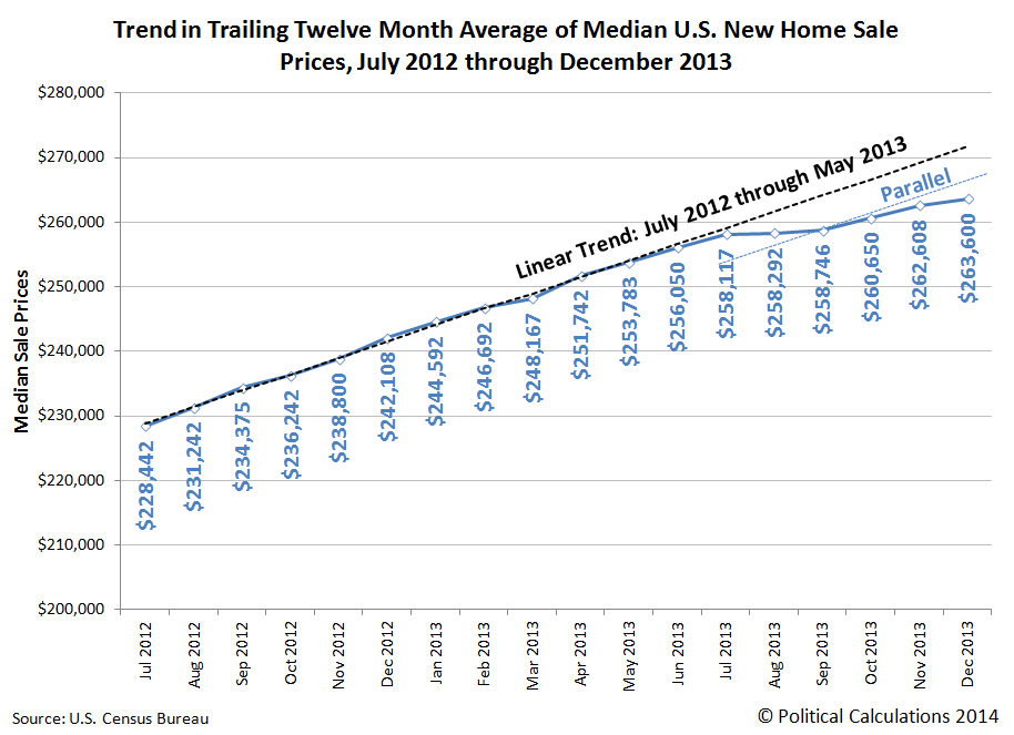 Trend in Trailing Twelve Month Average of Median U.S. New Home Sale Prices, July 2012 through December 2013