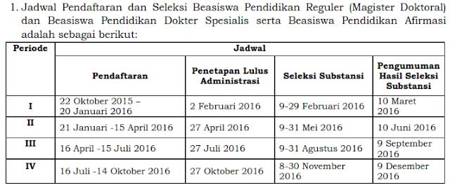 Jadwal Pendaftaran LPDP Tahun 2016