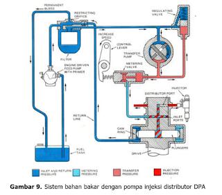 Sistem Bahan Bakar dengan Pompa Injeksi DPA