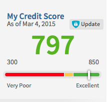 Credit score and lots of credit cards