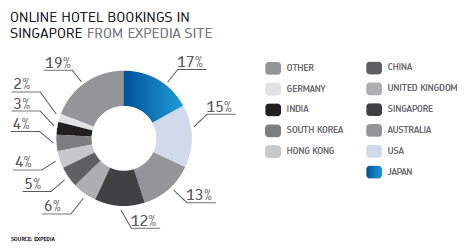 Online hotel bookings in Singapore from Expedia