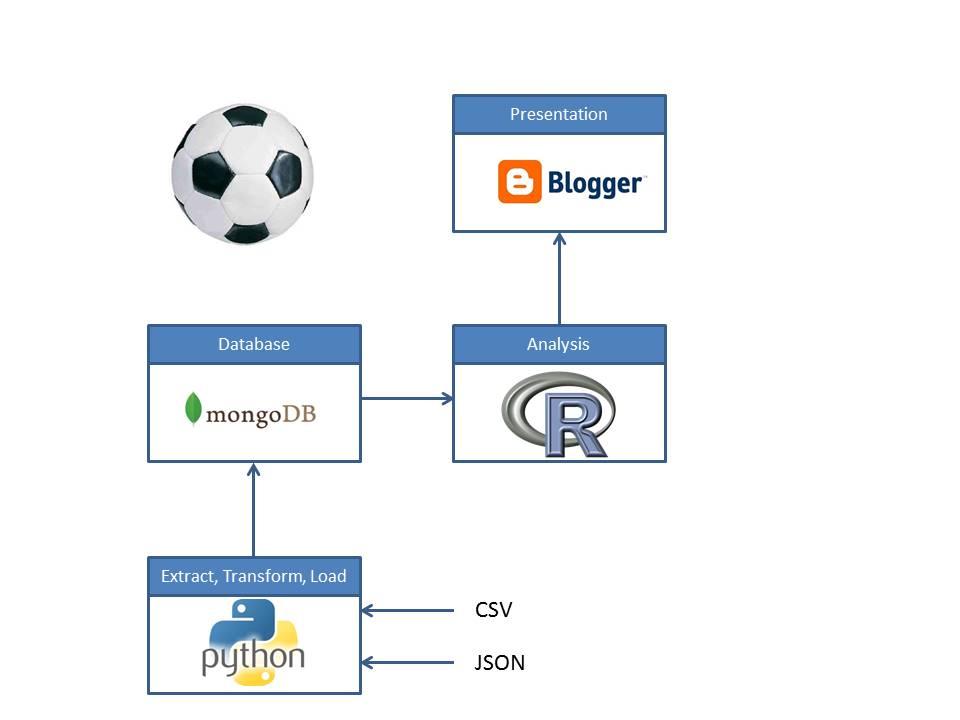Paul's Geek Dad Blog: First Football (Soccer) Stats Analysis Using