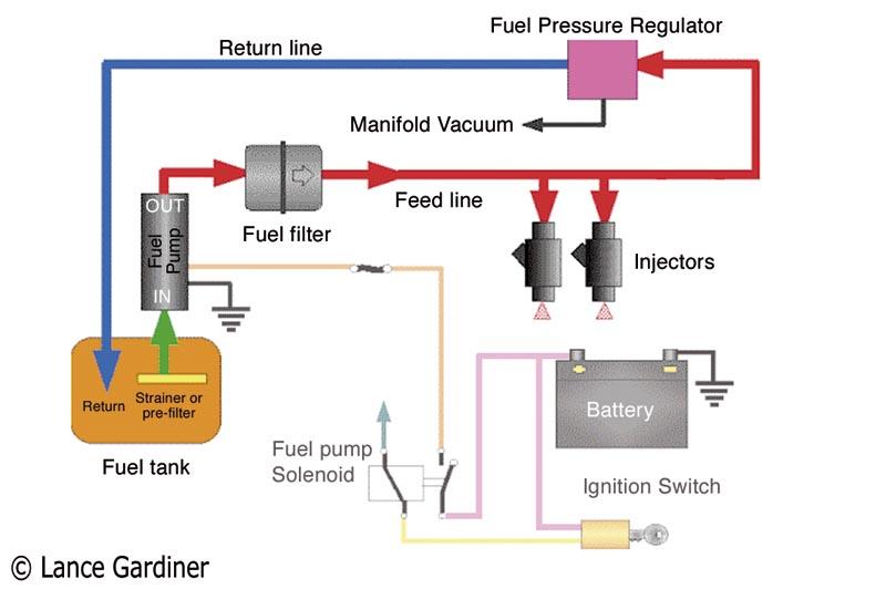 Acura Fuel Pressure Diagram Electronic Schematics collections