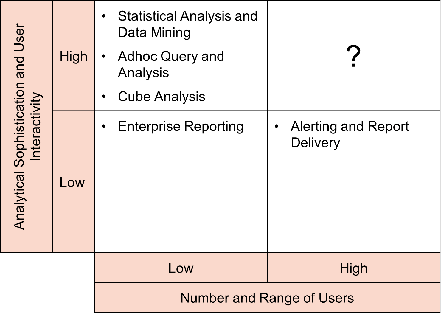 real time business intelligence in agent oriented Real time business intelligence in supply chain analytics bs sahay and jayanthi ranjan institute of management technology, ghaziabad, india abstract.