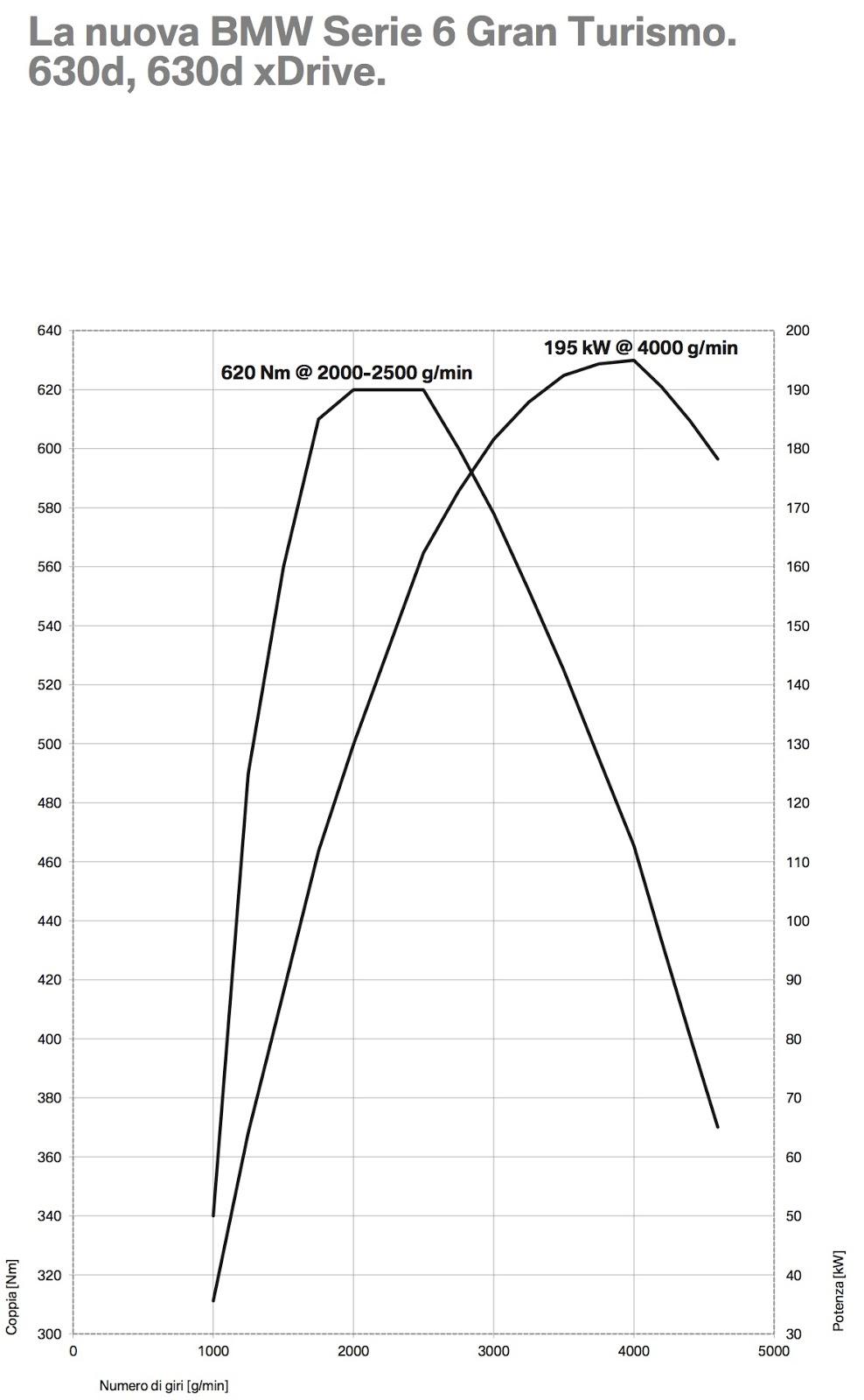 diagramma coppia e potenza motore 630d bmw serie 6 gt
