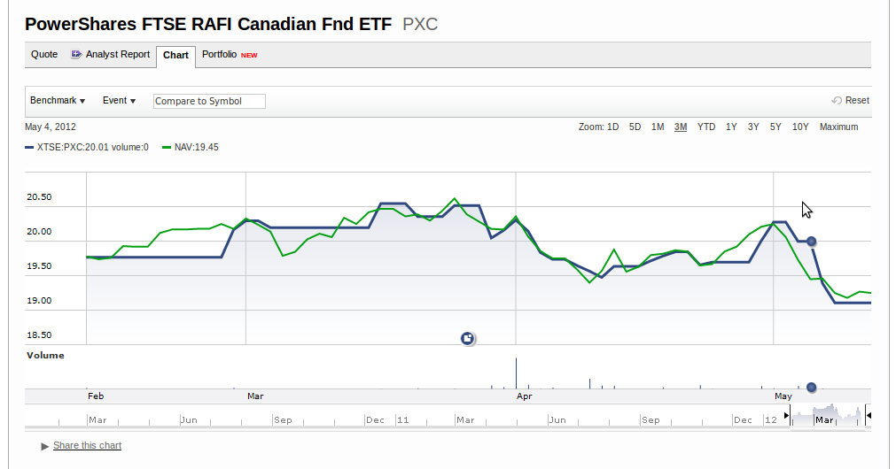 Canadian Financial DIY: 2012