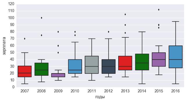 Структура подбора персонала в динамике по годам