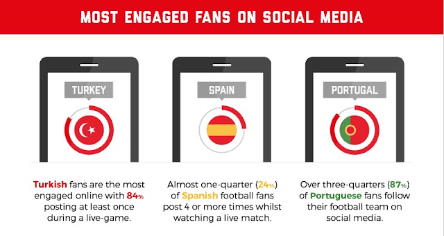 Most engaged fans on social media