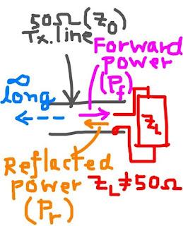 รูปที่ 2 การสะท้อนกลับในสายนำสัญญาณความยาวอนันต์