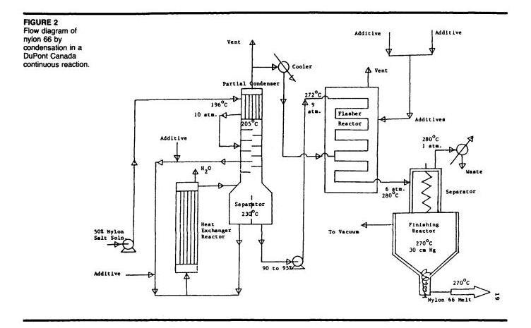 Process flow sheets Nylon 66 flowsheet