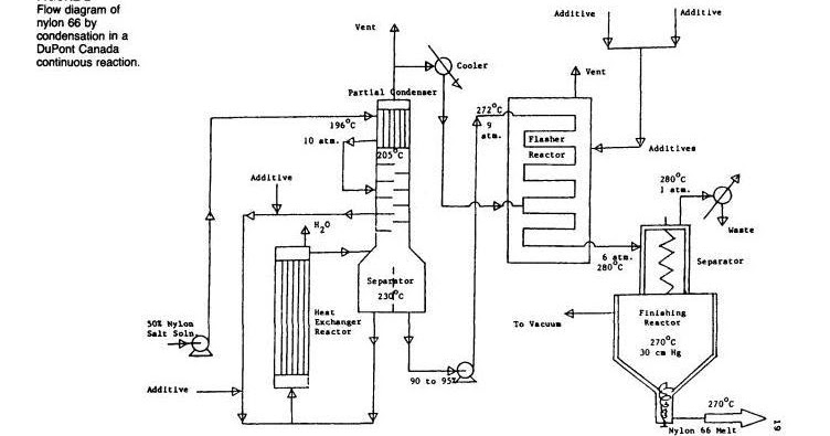 nylon 66 process flow diagram great installation of wiring diagram \u2022 Nylon 66 Parts Breakdown process flow sheets nylon 66 flowsheet rh processflowsheets blogspot com nylon 66 parts list nylon 66 parts list