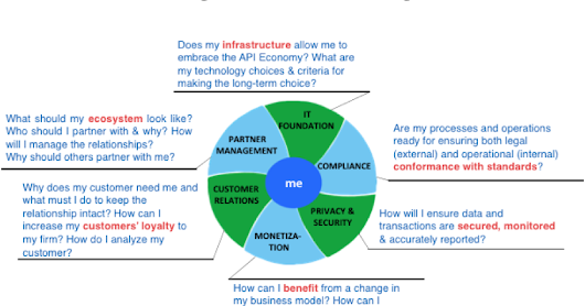The API ECONOMY. BUSINESS MODEL.