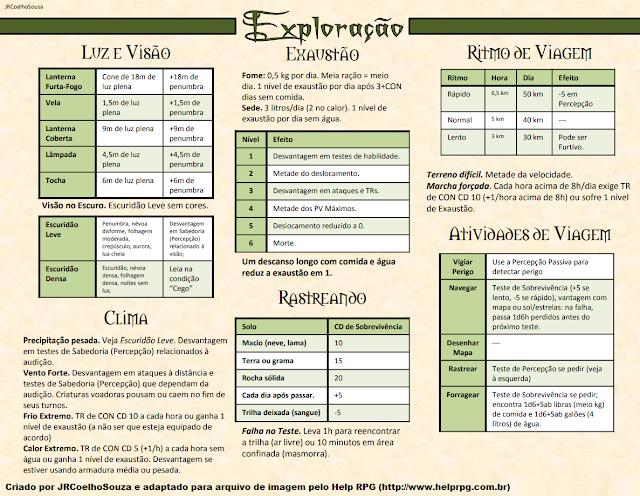 Tabelas sobre exploração