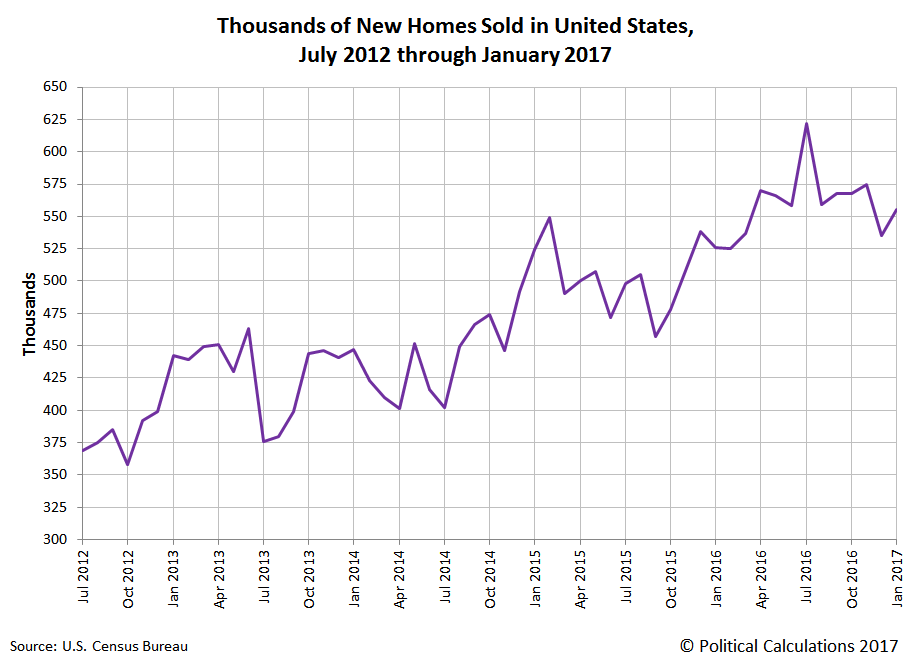 Thousands of New Homes Sold in United States, July 2012 through January 2017, July 2012 through January 2017