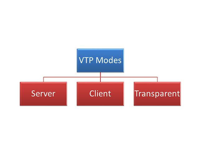VTP, vtp modes, 3 modes, server modes, client modes, transparent mode