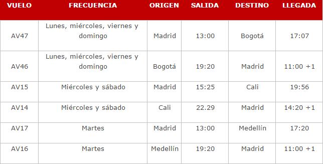Avianca amplia voos para Madrid