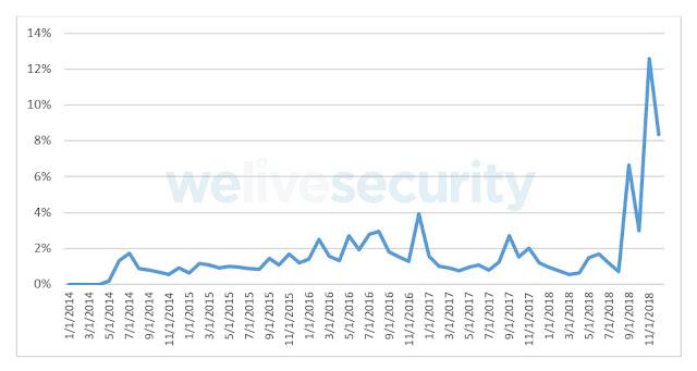 Detecciones de VBA/TrojanDownloader en México (enero 2014 – diciembre 2018).