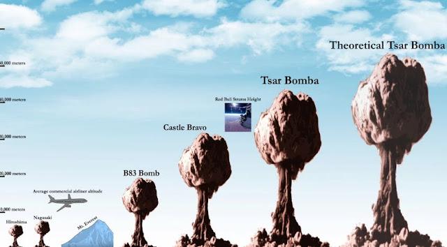 ความรุนแรงระเบิดนิวเคลียร์ตั้งแต่อดีตถึงปัจจุบัน