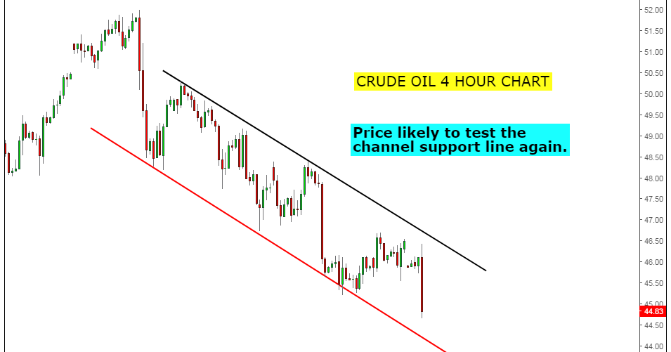 Thumbnail for CRUDE Oil channel and Head and Shoulders patterns