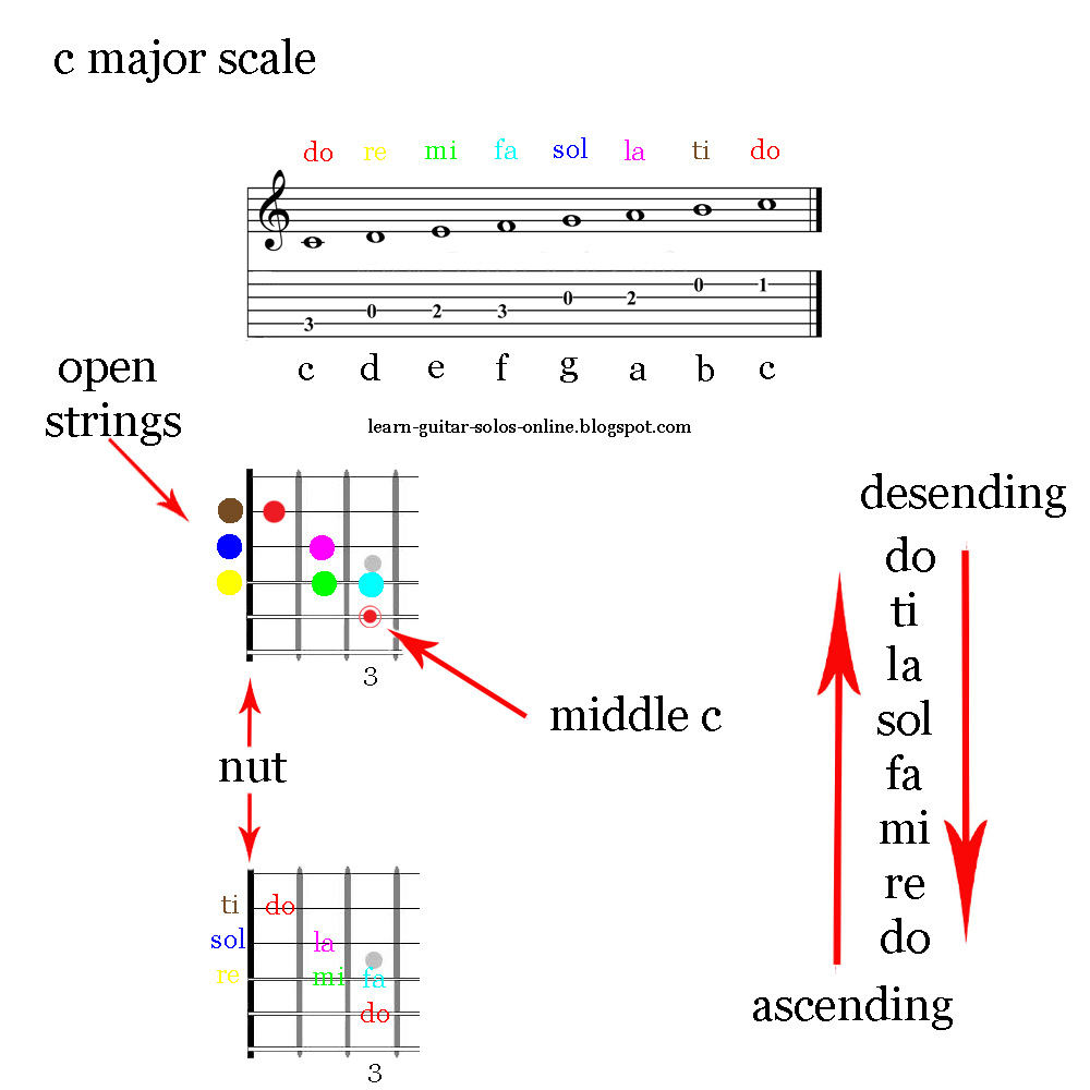 from the do re mi fa sol la ti do scale pattern as the pitch goes up the scale it is ascending or climbing and once it get s to the octave do  [ 1000 x 1000 Pixel ]
