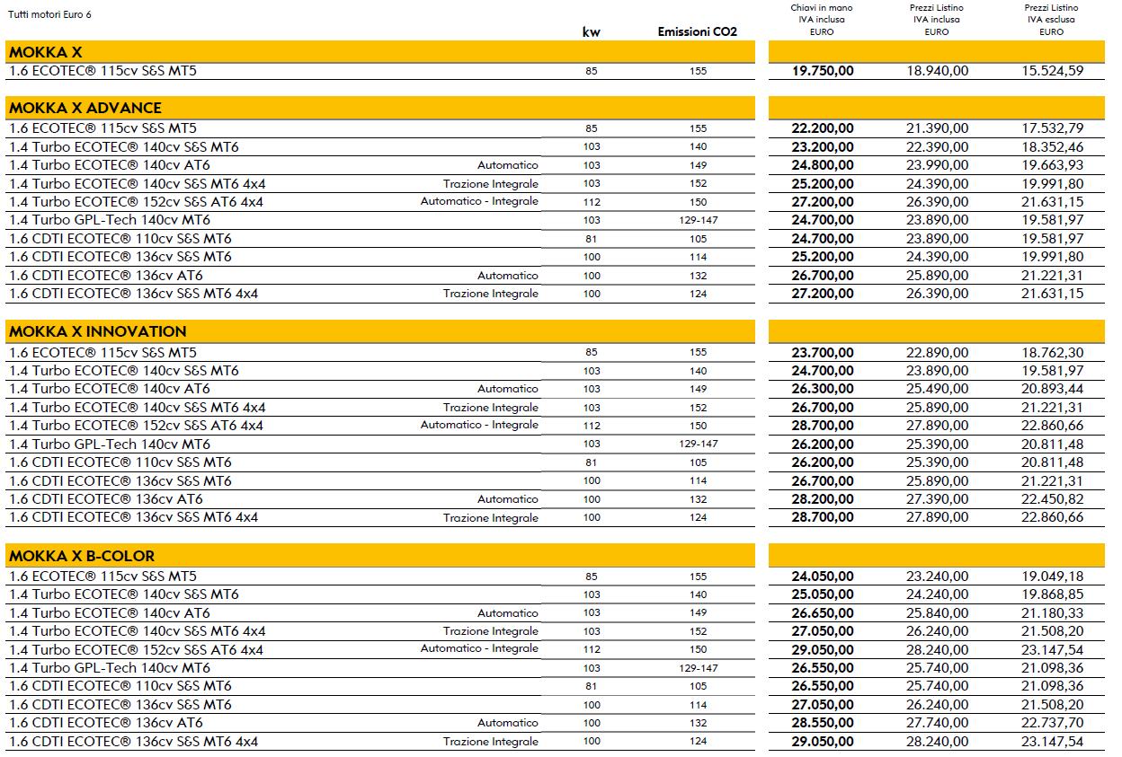 Nuova Opel Mokka X prezzi | Prezzo base e listino ufficiale
