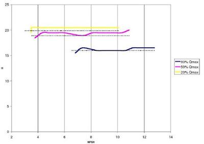 Gráficas NPSH-Q para las tres velocidades de giro