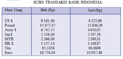 Tiga prinsip pokok dalam bursa valuta asing