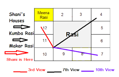 Shani Transit Results for Pisces Sign