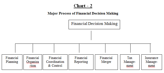 relationship between investment decision financing