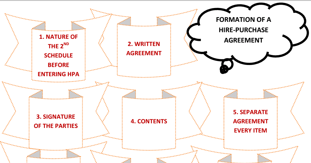 Business Law Formation Of Hire Purchase Agreement