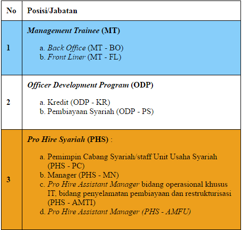 Loker medan | PT Bank Sumut 2017 | Berdasi.com