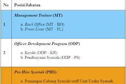 Lowongan Kerja Sumatera Utara Tahun 2017