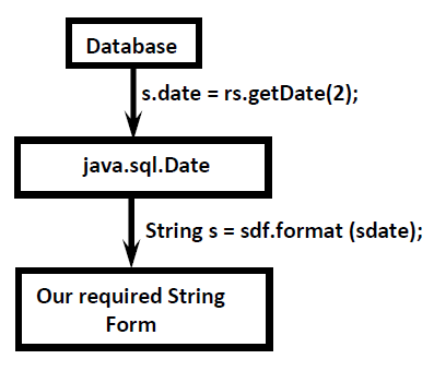 Retrieving Date values from the database - Way To Easy Learn