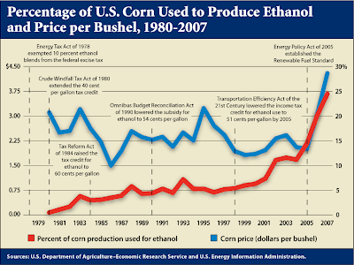 Percentage of U.S. Corn Used to Produce Ethanol and Price per Bushel