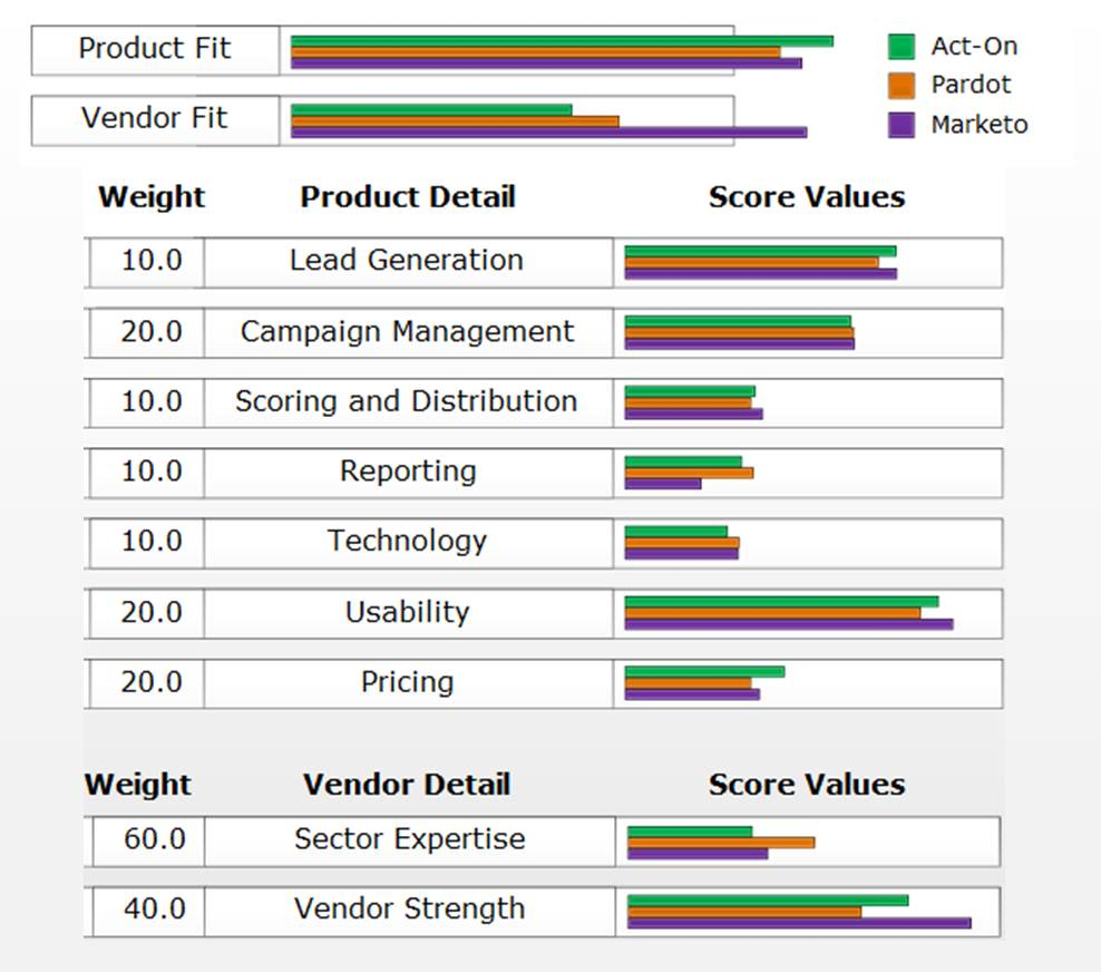 Price Comparison Chart Template 20 best designed pricing – Product Comparison Template Word