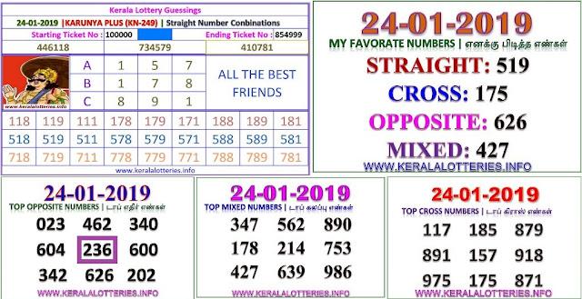 Karunya Plus KN-249 Kerala lottery abc guessing by keralalotteries.info