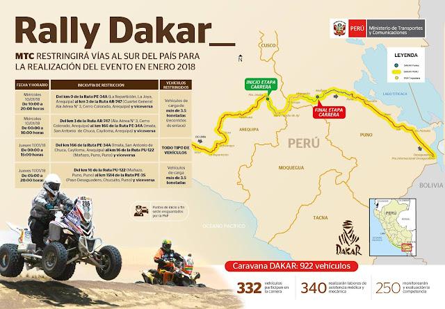 RallyDakar recorrido Arequipa