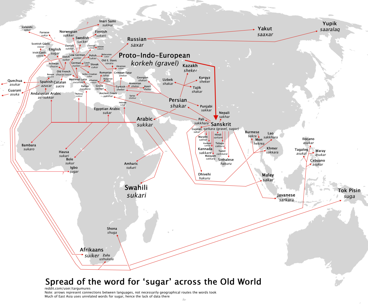 Spread of the word for 'sugar' across the old world